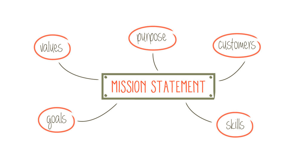 Mission statement, mindmapping