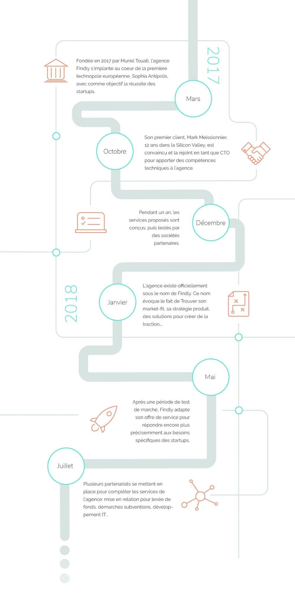 Histoire de l'agence Findly, inbound marketing et conseils pour startups, à Sophia Antipolis
