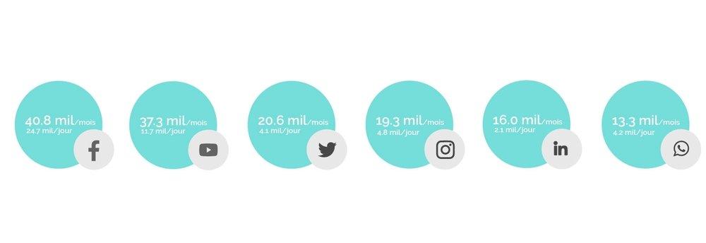 les réseaux sociaux en chiffres, community manager freelance sophia antipolis, nice, cannes, monaco