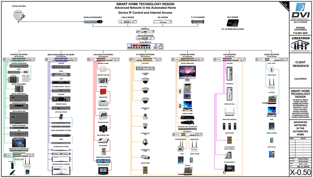 3. ATKDG-X-0.50 CRESTRON ADVANCED NETWORK OVERVIEW.jpg