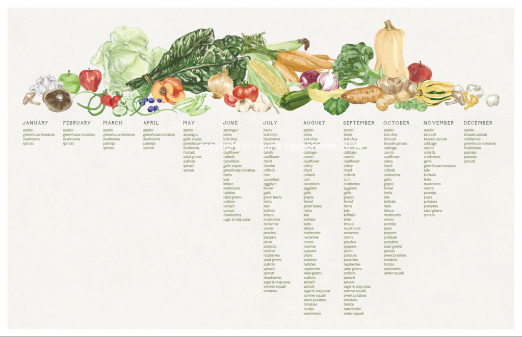 Seasonal Produce Poster