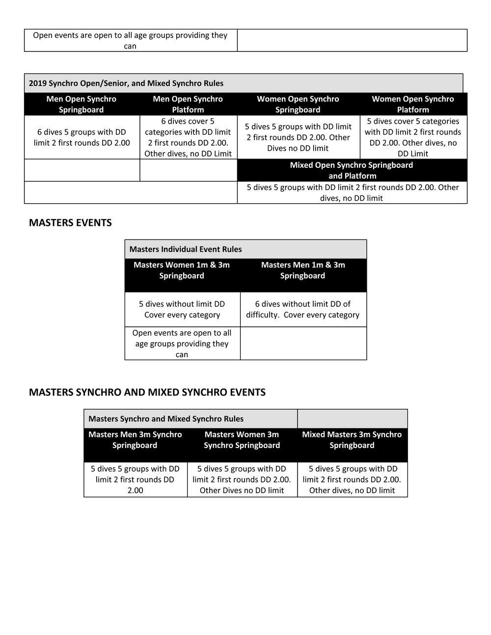 2019 AAU Blue South Qualifier Meet Information-4.jpg