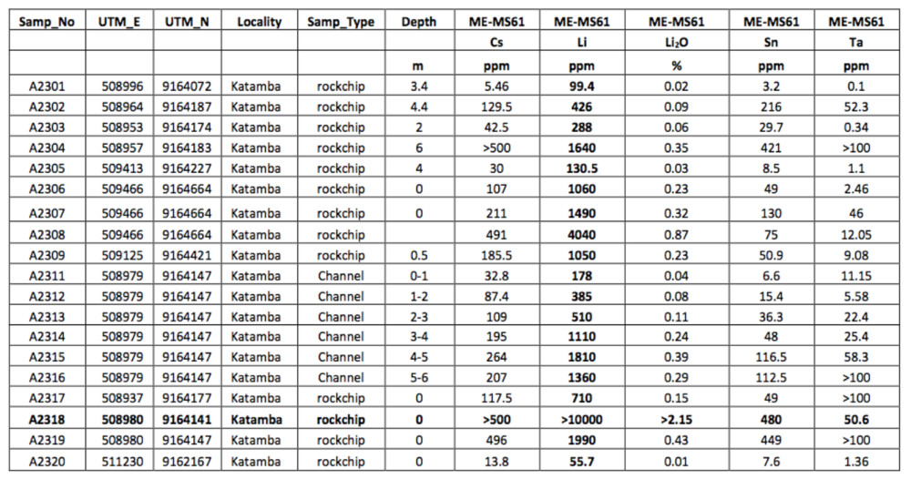 assay results - kitotolo.png