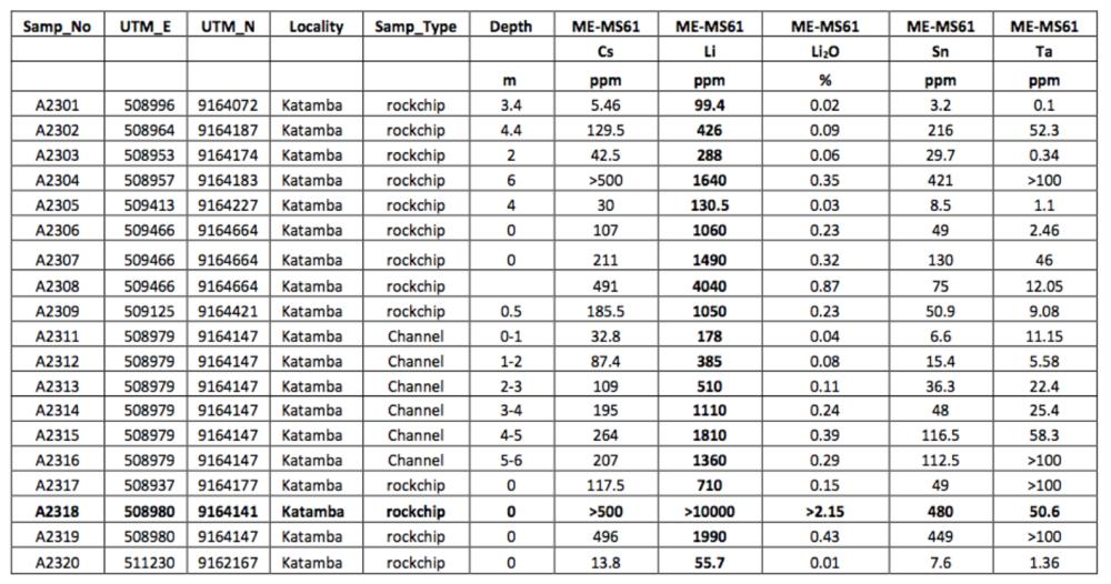 assay results - kitotolo.png