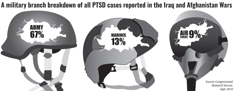 - PTSD rates in different military branches created for our annual mental health special edition