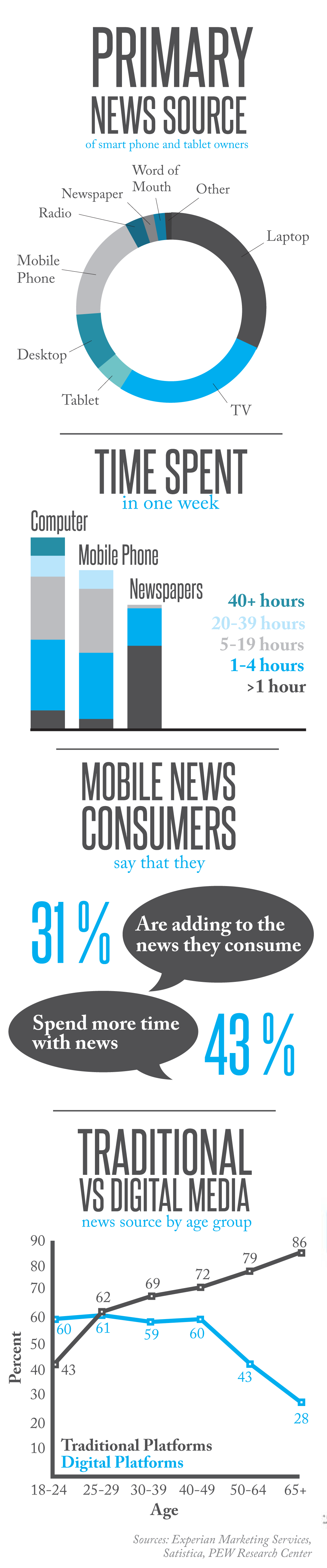 - Part one of a graphic detailing news consumption