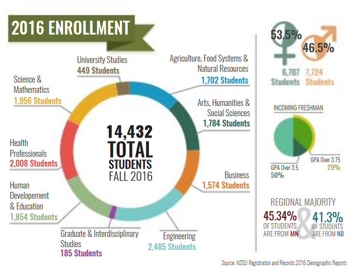 - Annual NDSU student demographic information