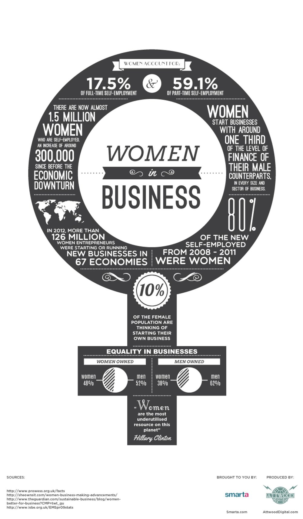 Women in Business Statistics