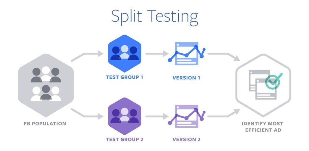 (Split testing in action. Image Source: Facebook.com)