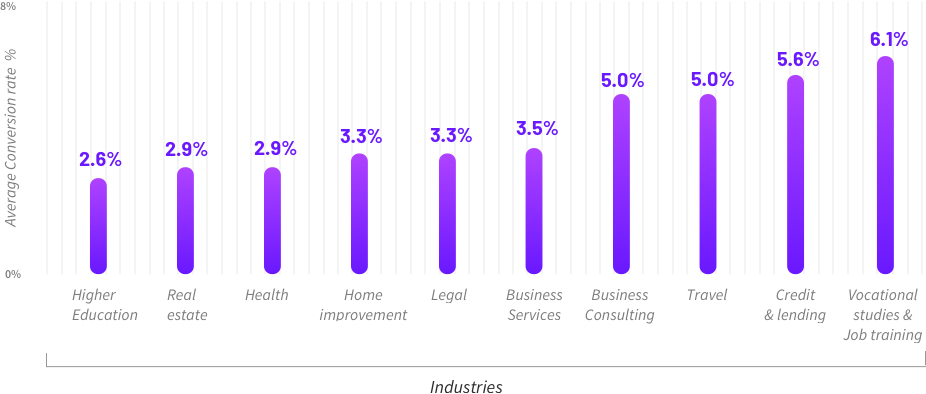 Landing page conversion rates by industry