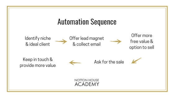automation-sequence-email-business-mentor-notton-house-academy.jpg