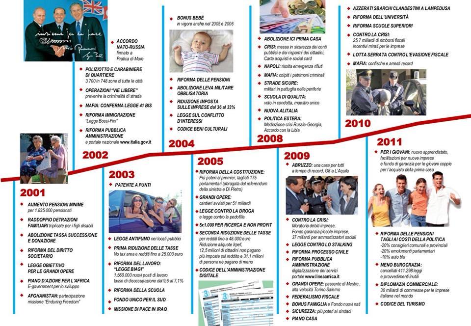 Leonardo Ciccopiedi le cose fatte dai governi Berlusconi