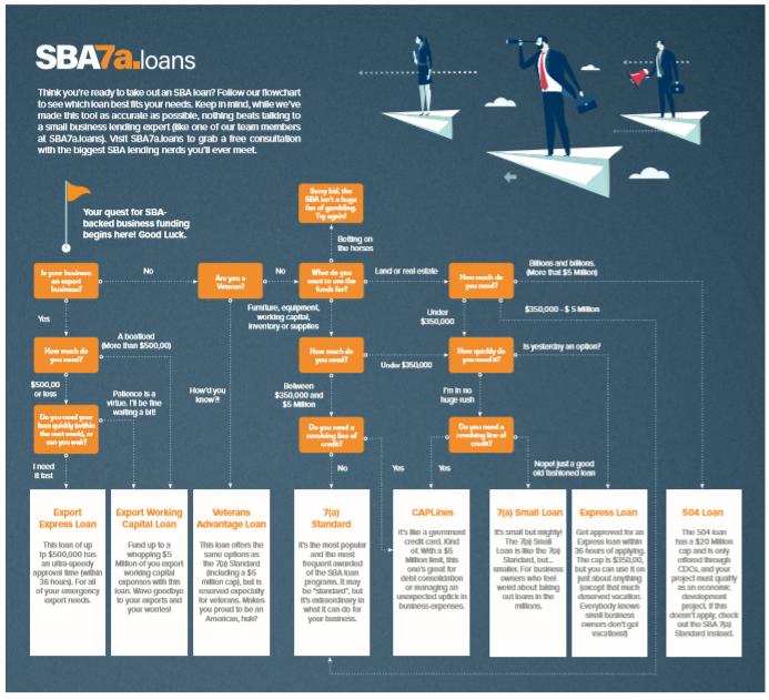 SBA-loan-flowchart.jpg