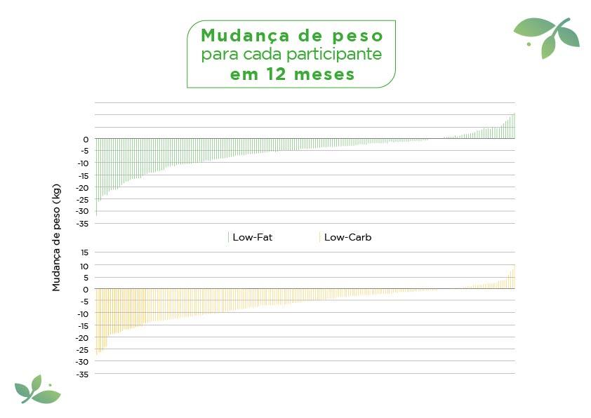 Low fat vs low carb