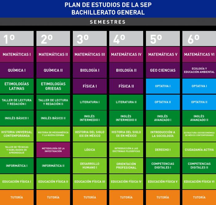 preparatoria plan de estudios.png