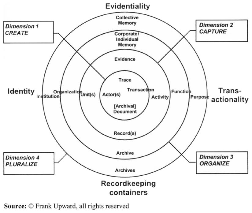 Frank Upwards Lifecycle Continuum Model