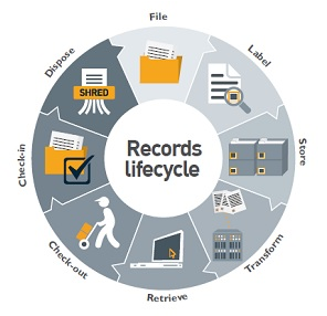 Click on Image to Zoom [http://www.tenthline.com/records-management/