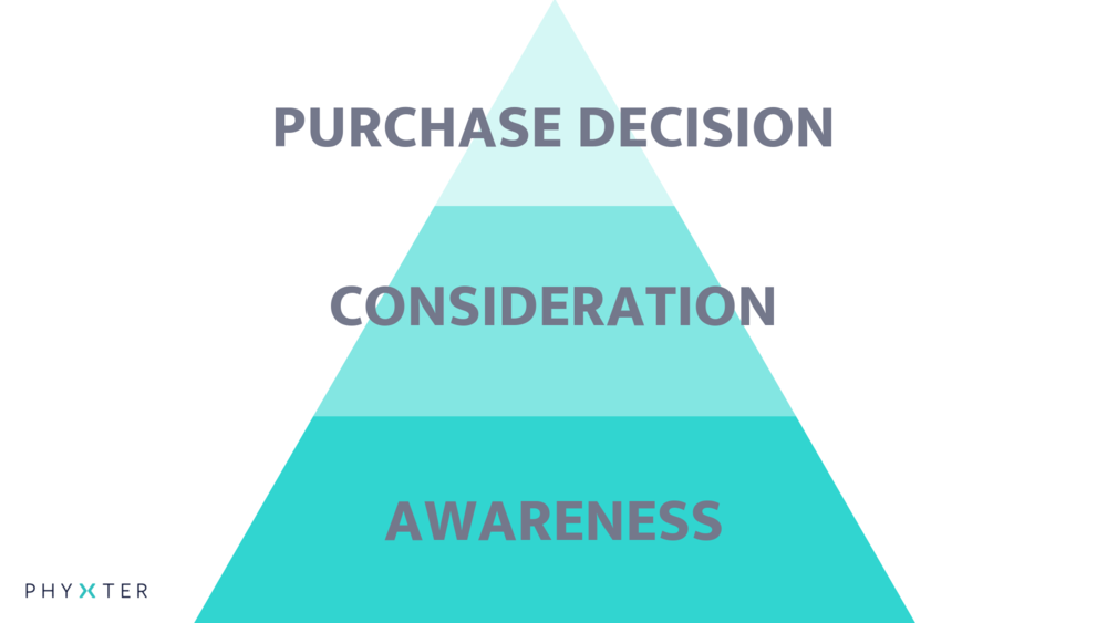 purchase_decision_process