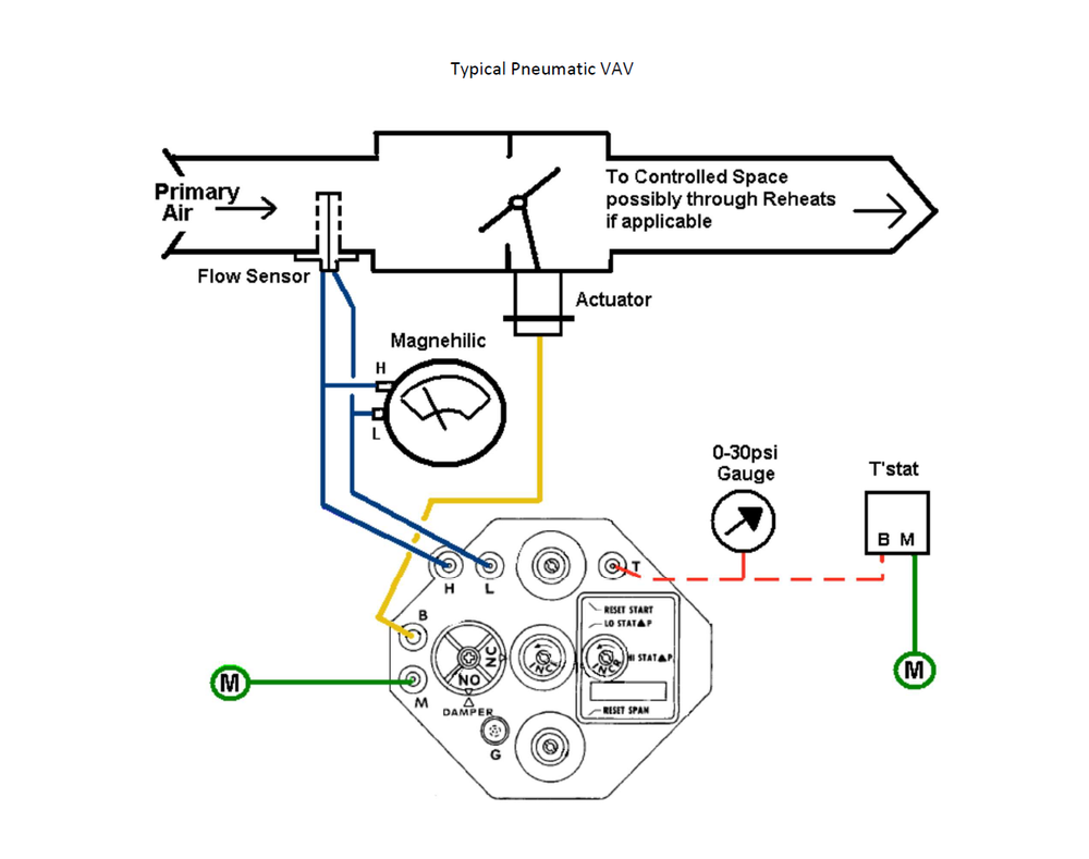 CSC-3011 VAV Controller +    CTCC-16-113 Thermostat +    MCP-8031 Pneumatic Actuator +    SS-1000 Series AirFlow Sensor =    Robust, Proven Pneumatic VAV Control