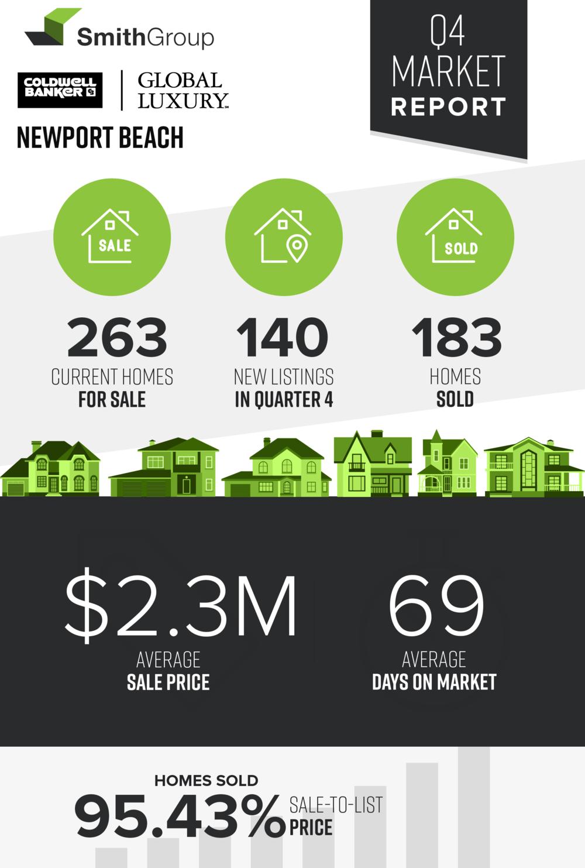 Market Stats Newport Beach.png