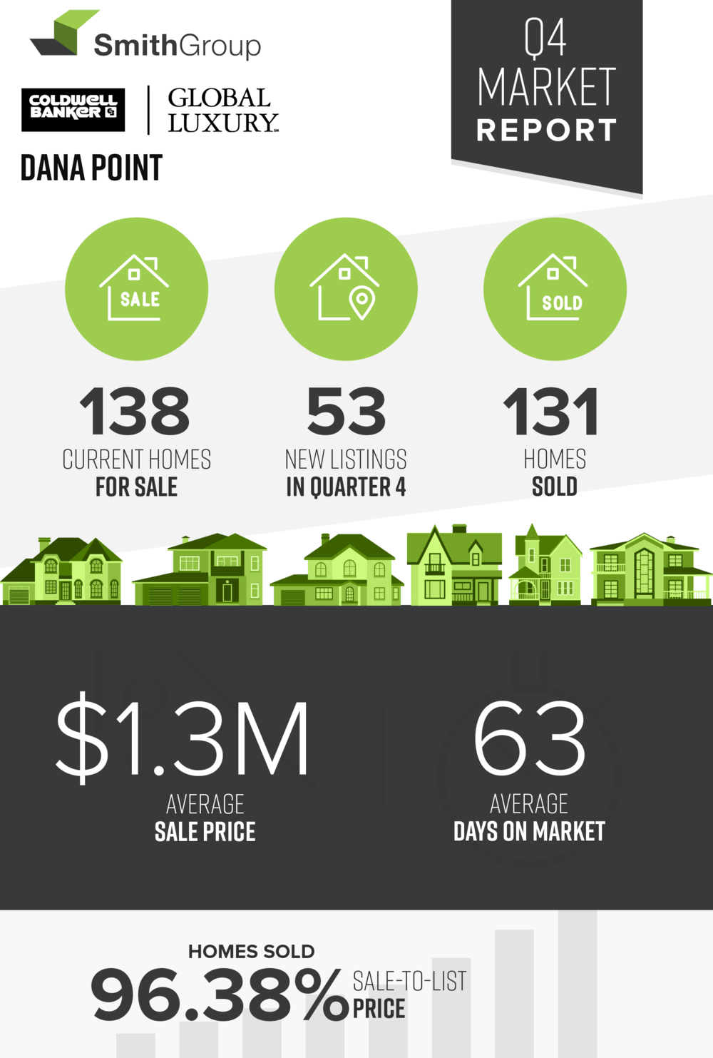 Dana Point Market Stats.png