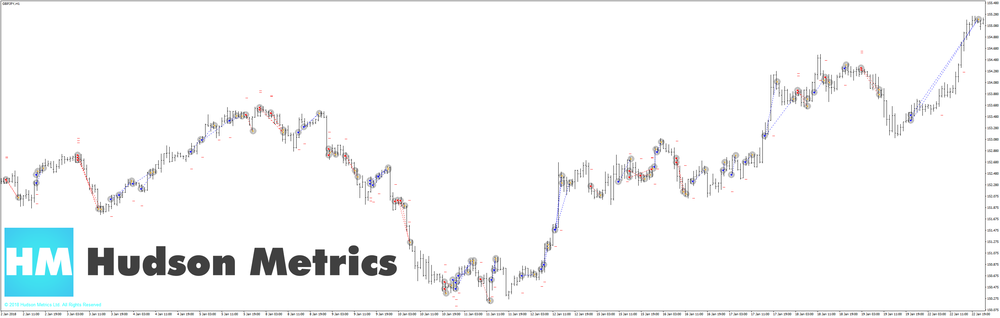 Trades on GbpUsd with WolfBase++ v7.0 PrimePrice Method