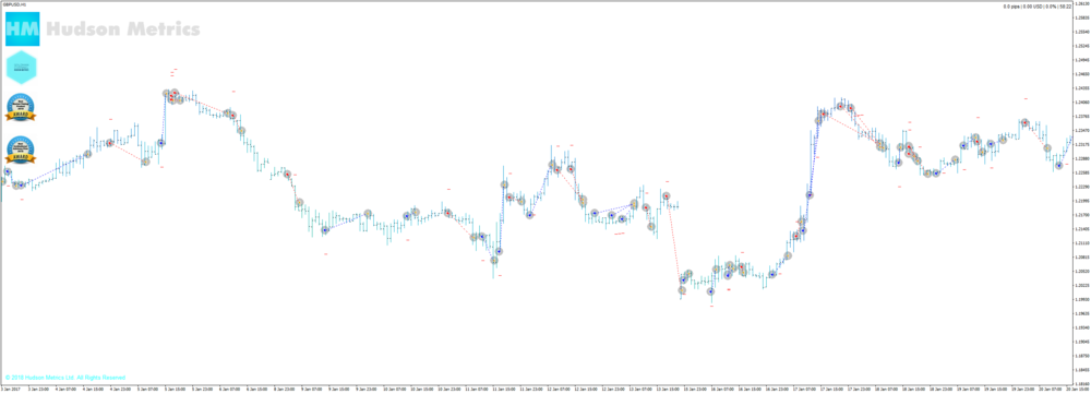 Trades on GbpUsd with WolfBase++ v7.0 FreeStyle Method