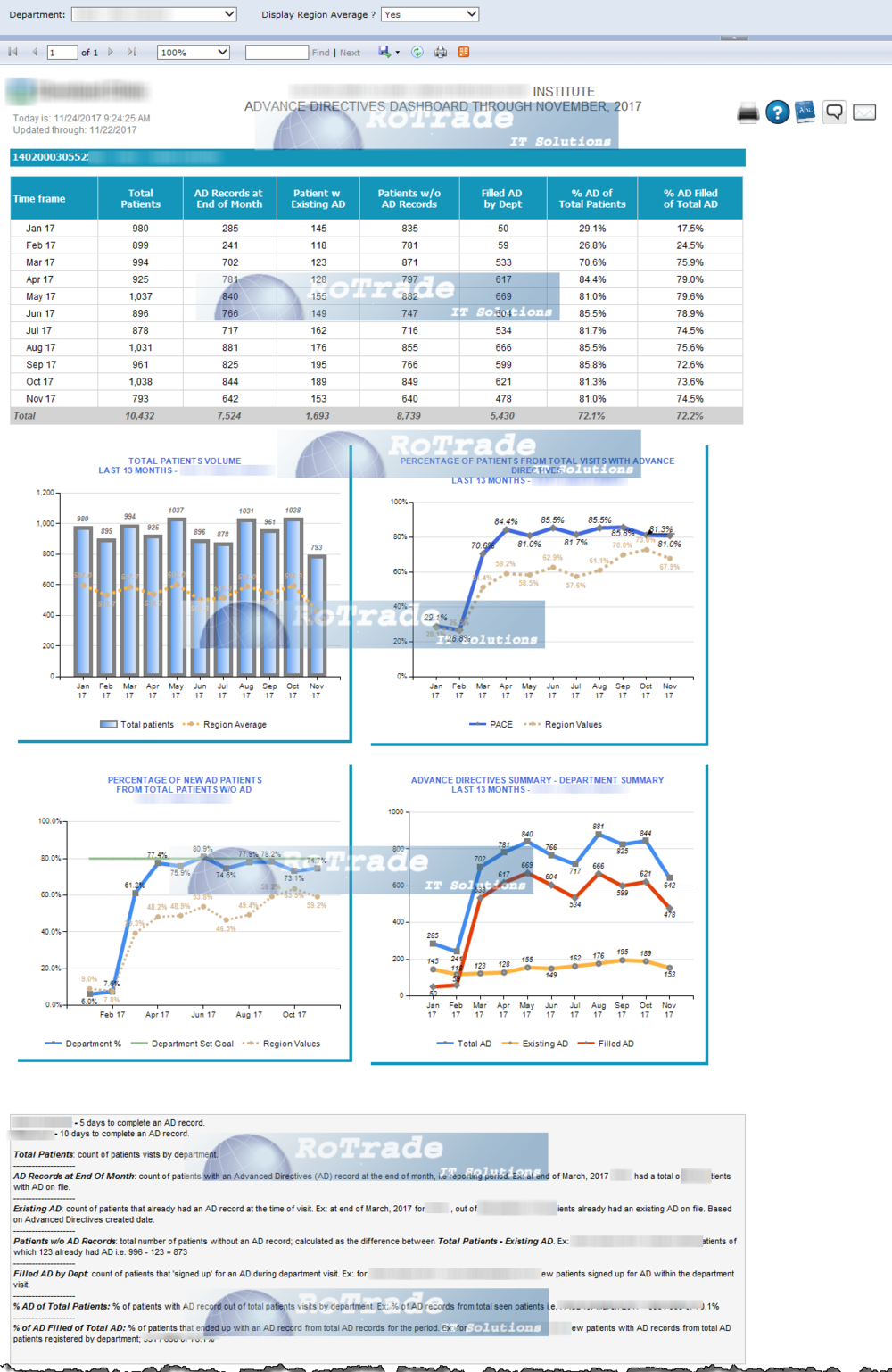 Sample dashboard with tablix, charts and legend.