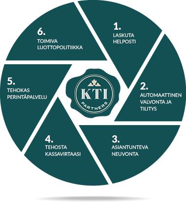 KTI_etusivun kaavio_2.png