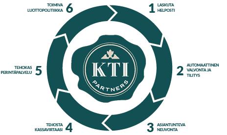 KTI_etusivun kaavio_4.png