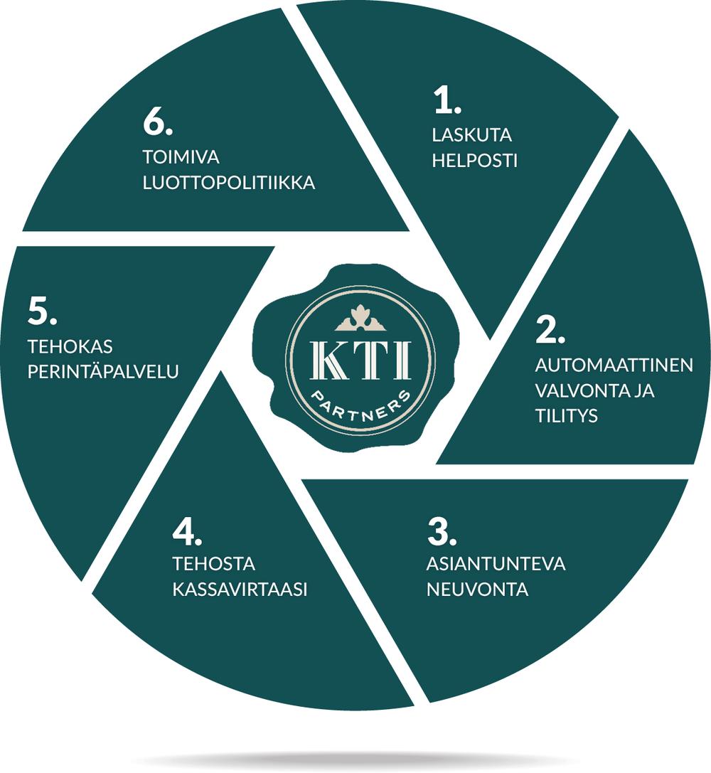 KTI Partners - Palvelumme