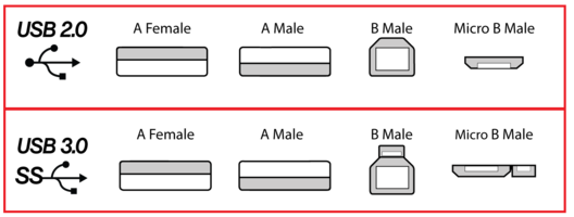 The basic shapes of USB ports and connectors. Note the different symbols, too.