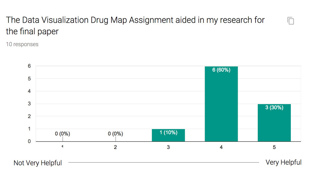 On a scale of 1-5, 90% of students rated the Data Visualization Assignment at a four or five in aiding their research for the course.