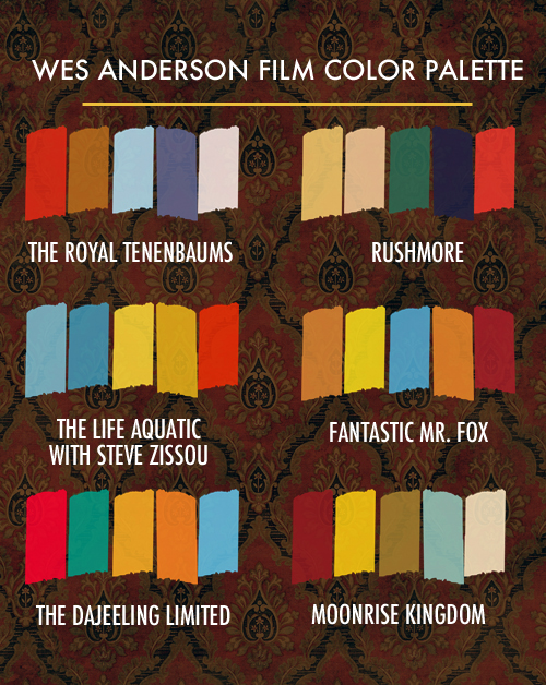 Wes Anderson Colors via Linz Loves You