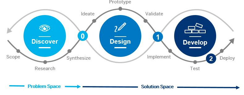 The Design-Led Development Process