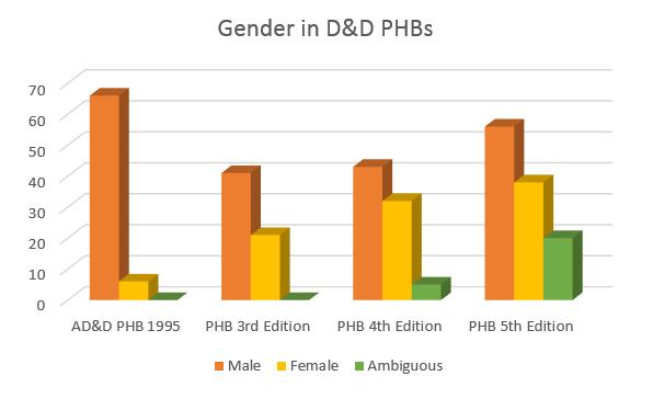 genderDnD