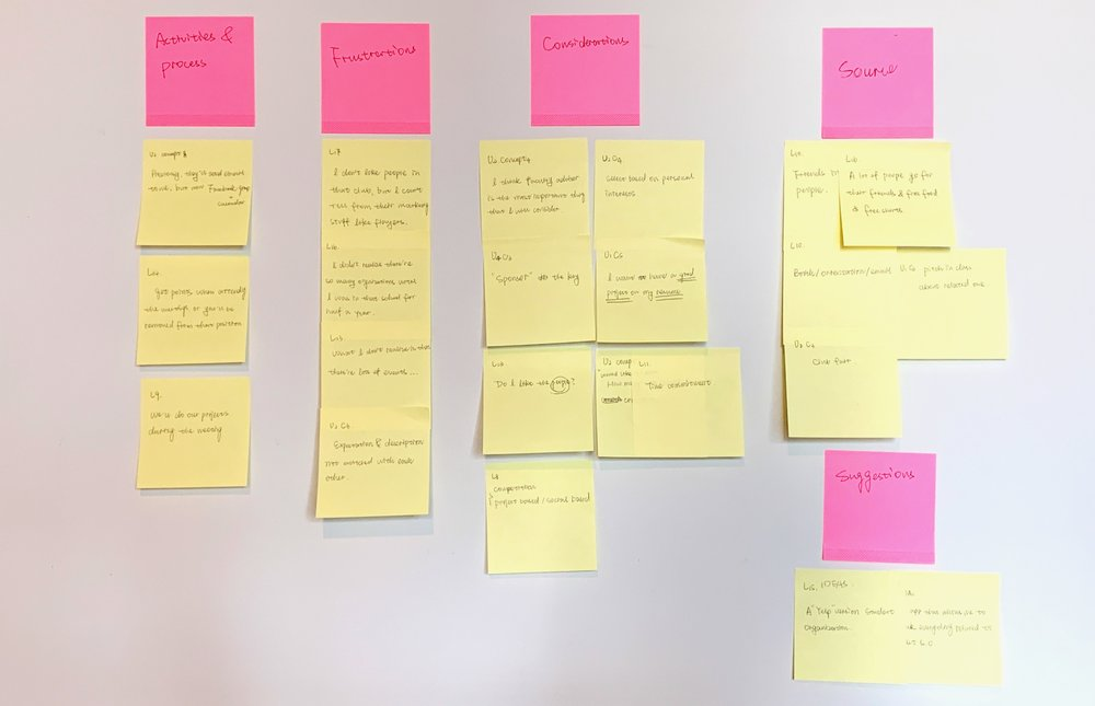 A focused view of the session of affinity mapping