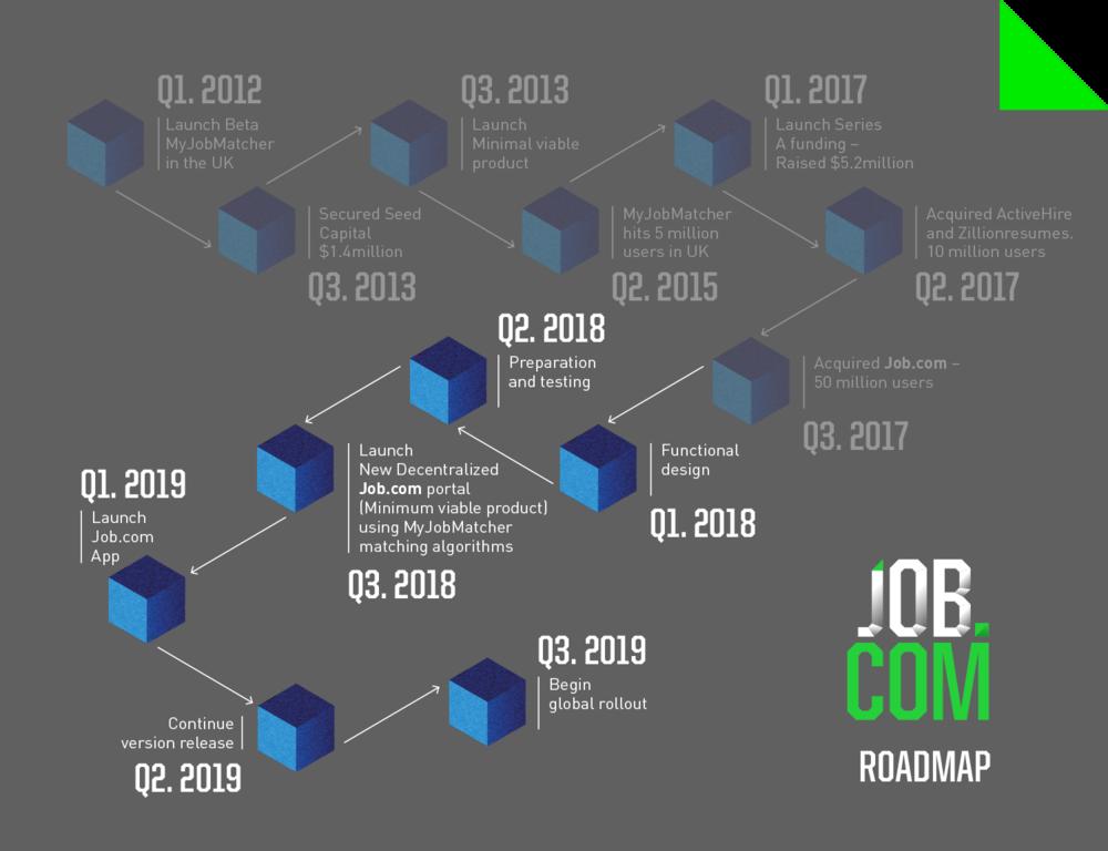 JobDotCom_Roadmap.png