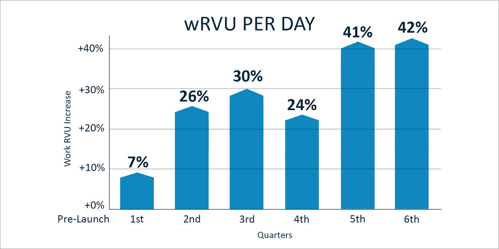 wRVU per day.jpg