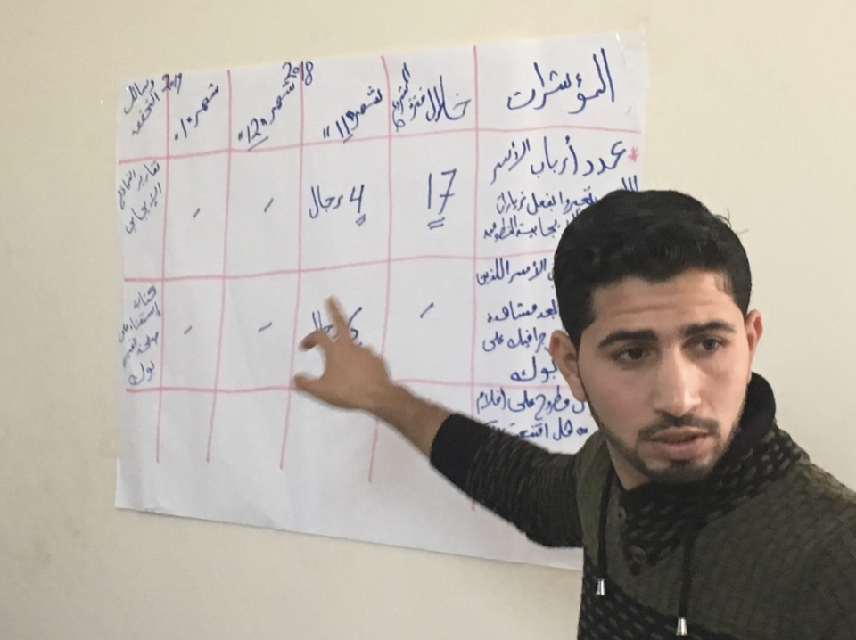 Draft scorecard developed and presented by community members in Gaza, Palestine – not measuring and evaluation experts. Men and women for gender and equality project spearheaded by UN Women and NDC (local NGO). Source: personal files of the author used with permission.