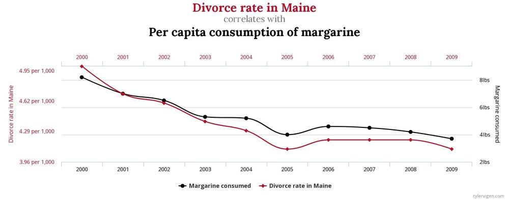 Divorce-vs-Margarine.jpeg