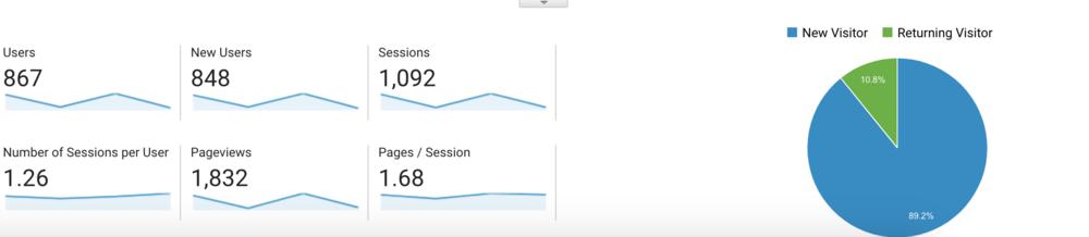 top 3 website mistakes google analytics 1.png