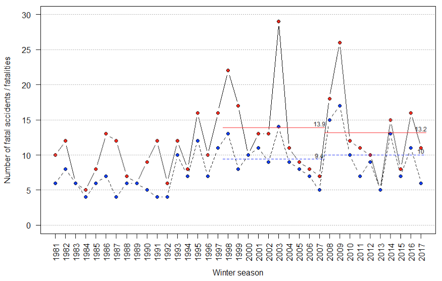 Figure 1 : Annual number of fatal avalanche accidents (blue dots with dashed line) and avalanche fatalities (red dots with solid line) in Canada from winters 1981 to 2017 (Avalanche Canada, (nd). Horizontal lines indicate ten-year averages of annual accident (blue dashed) and fatality (red solid) numbers.
