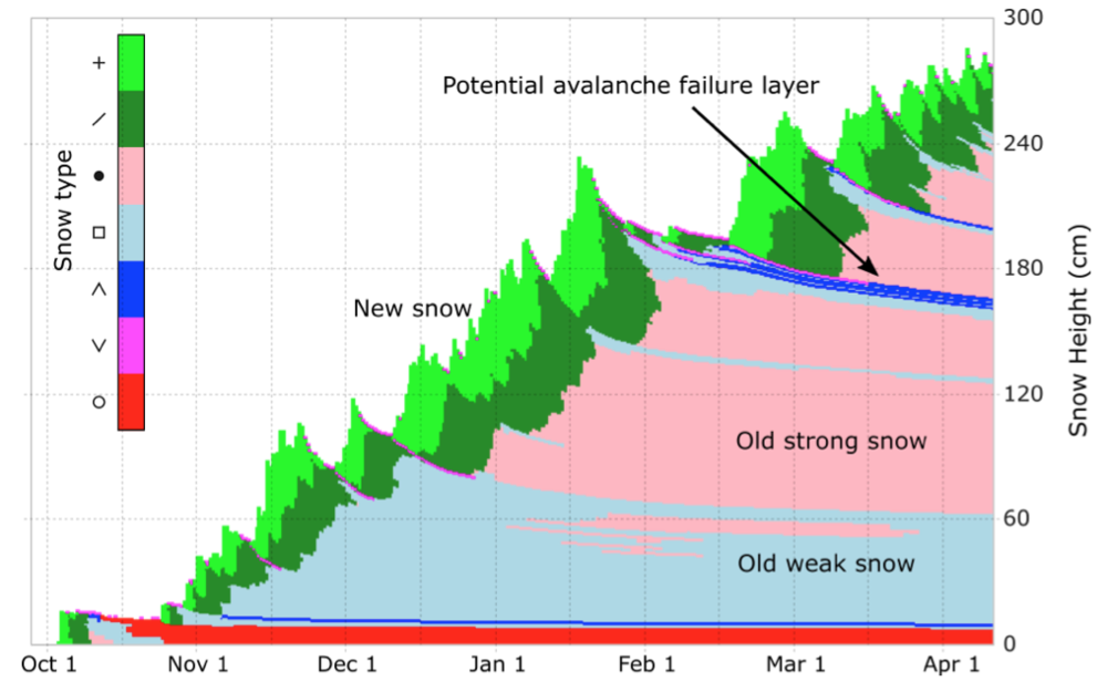Figure 4:  Simulated evolution of seasonal snowpack (source: Simon Horton)