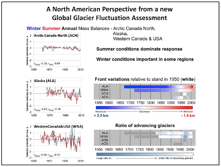 Fig 1, Left panel: seasonal and annual mass balances for reference monitoring glaciers in North America with Pearson correlation coefficients indicating the relative role of Summer versus Winter conditions;  Right panel: summary of glacier front variations relative to their position in 1950 and the ratio of advancing versus retreating glaciers. Front variations greater than 210 m/year were excluded to reduce the influence of calving and surging glaciers. After Zemp and the National Correspondents to the World Glacier Monitoring Service, 2015 [ref. 2].