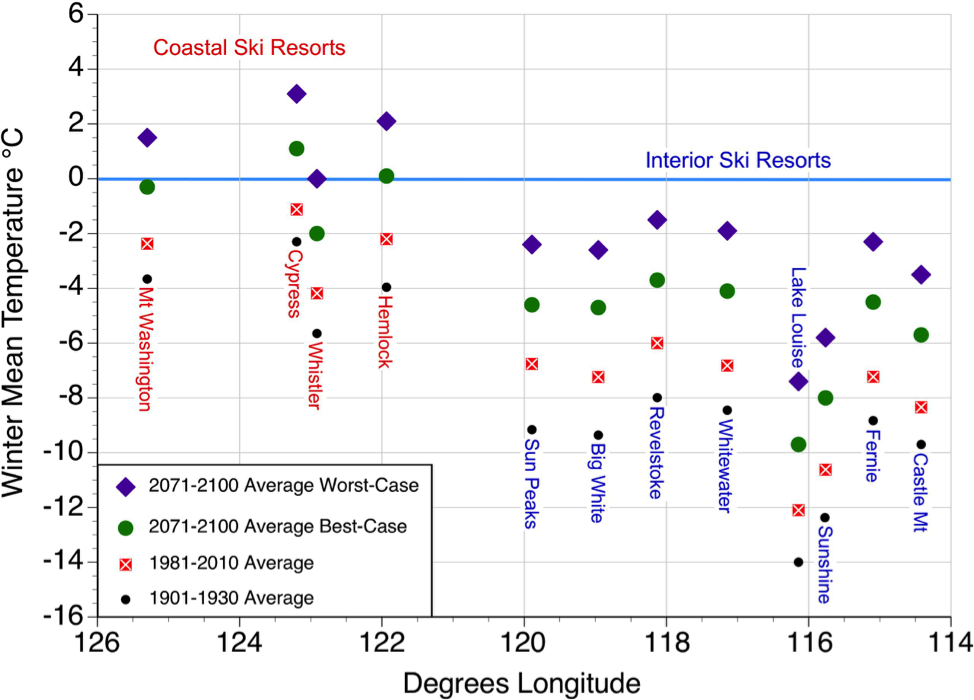 Figure 2.  Historic and future forecasted changes in winter mean temperature for twelve selected ski resorts in western Canada. Values displayed based on data generated by ClimateBC or ClimateWNA for the mid-elevation of each ski resort.