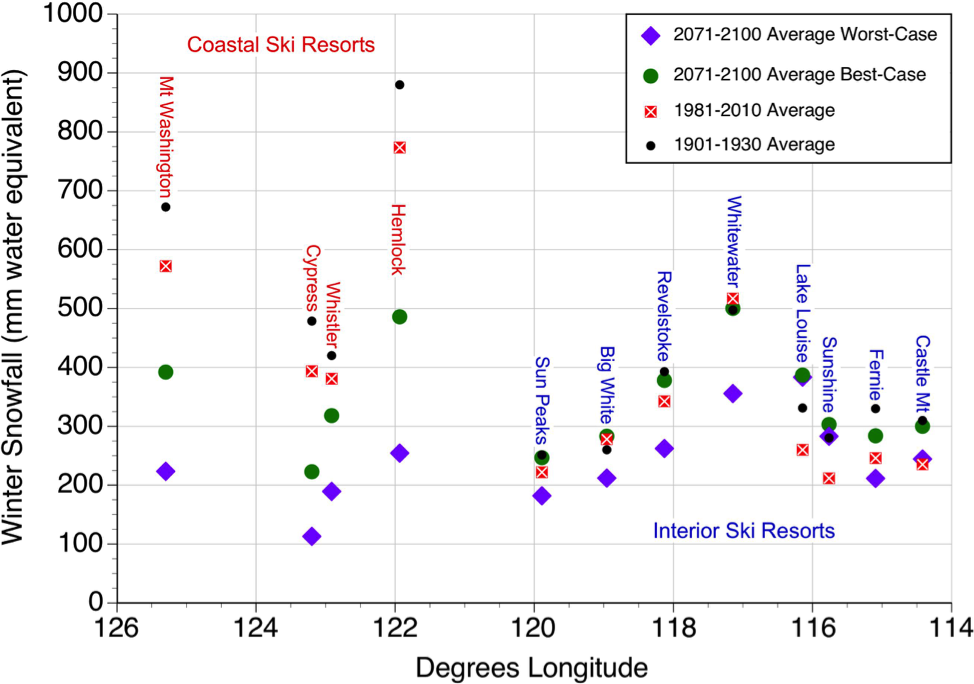 Figure 3.  Historic and future forecasted changes in winter snowfall for twelve selected ski resorts in western Canada. Values displayed based on data generated by ClimateBC or ClimateWNA for the mid-elevation of each ski resort.