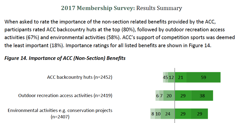 Excerpt from 2017 ACC Membership Survey: ACC members were asked to rank the importance of all of the benefits of membership. Our environmental work was ranked third overall, with 58% of all members rating it as important or very important. This sentiment was consistent in all geographic areas of Canada and across all age groups.