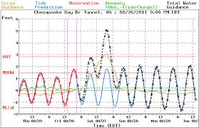 tide chart storm.png