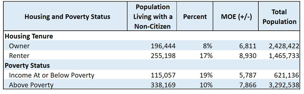 Source: American Community Survey (ACS), Public Use Microdata Sample (PUMS), 2012-2016 (five-year combined estimates)